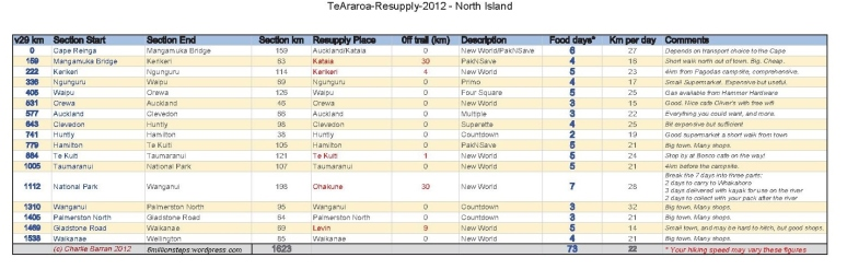 TeAraroa-Resupply-2012-NorthIsland