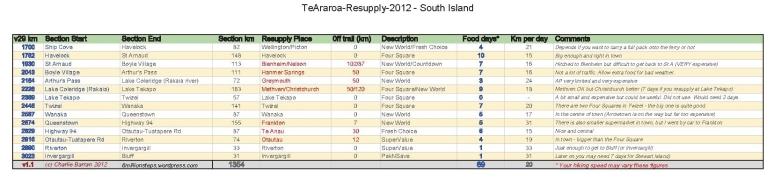 TeAraroa-Resupply-2012-SouthIsland